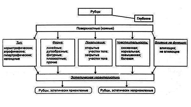 Терапия рубцов коллагеновым комплексом Коллост